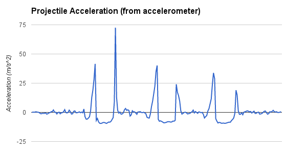 projectile acceleration