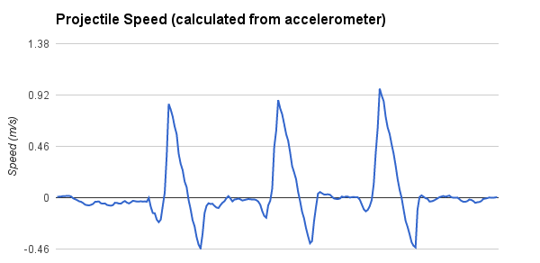 projectile speed