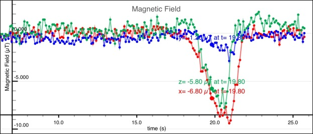 Example PocketLab Magnetic Field data, NOT @ibid's data.